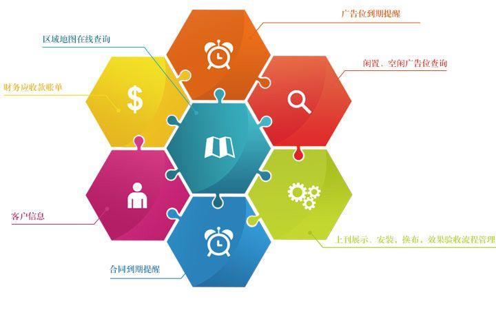 廣告資源GIS地圖在線查詢、廣告公司財務應收款管理、客戶資源管理、廣告資源到期提醒、閑置媒體資源管理、上刊效果展示、廣告公司工程施工管理