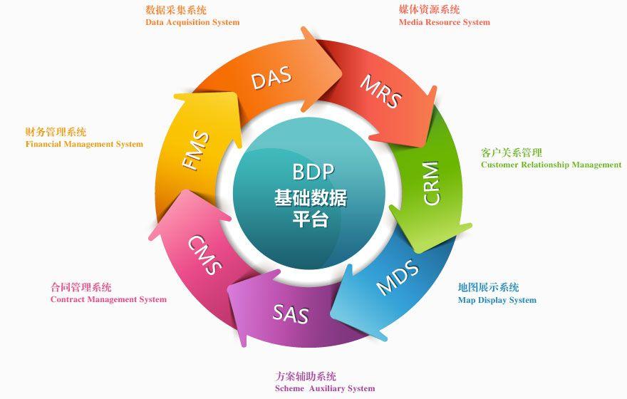 媒體資源數據采集系統DAS、廣告公司財務管理系統FMS、媒體公司合同管理系統CMS、媒體投放方案輔助系統SAS、媒體資源地圖展示系統MDS、廣告客戶關系管理系統CRM、媒體資源管理系統MRS